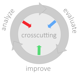 Crosscutting